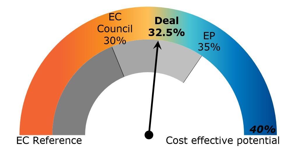 energy efficiency on the ground