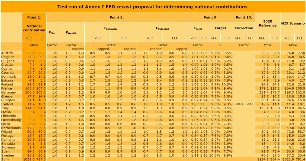 Test run of target allocation formula EED
